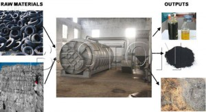 Tyre to Fuel Pyrolysis Plant